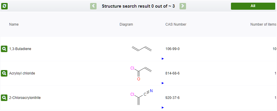 Substructure search results